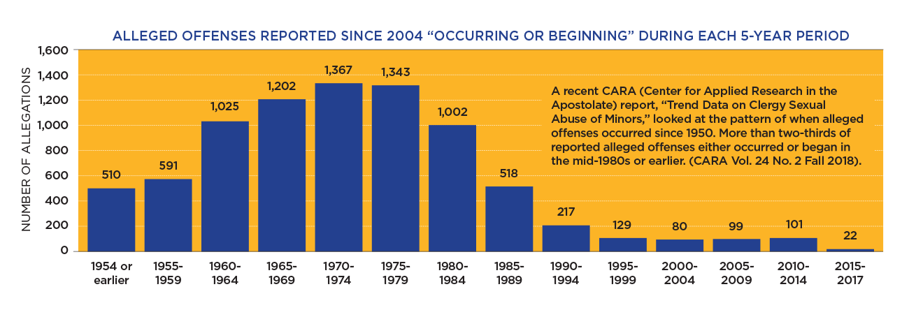 "ALLEGED OFFENSES REPORTED SINCE 2004 ""OCCURRING OR BEGINNING"" DURING EACH 5-YEAR PERIOD CLERGY SEX ABUSE SCANDAL     1,600"